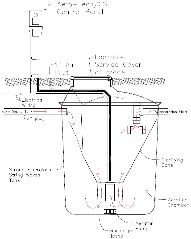 Design Aerobic Septic System Images Frompo